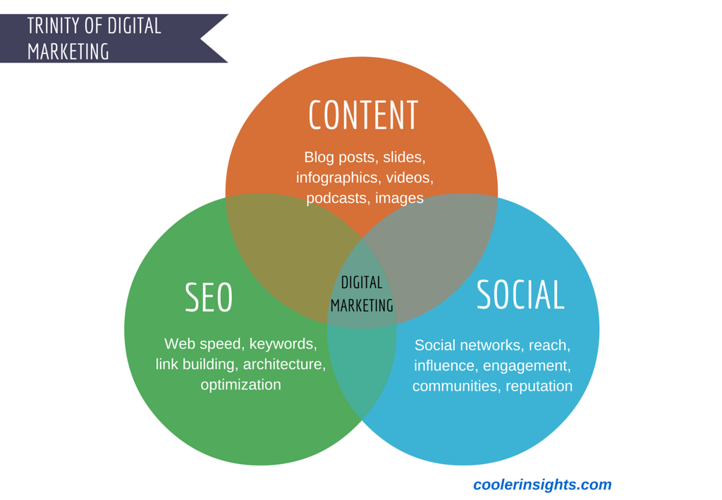 Content Marketing SEO And Social Media