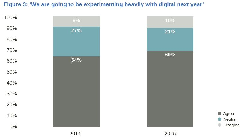 Digital experimentation in 2015