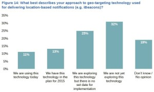 Geo-targeting and location based technology