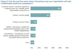Marketing Differentiation from Competitors in 5 Years