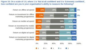 Measure ROI on Marketing Investments 2015