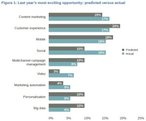 Most exciting digital opportunity in 2014 - predicted versus actual