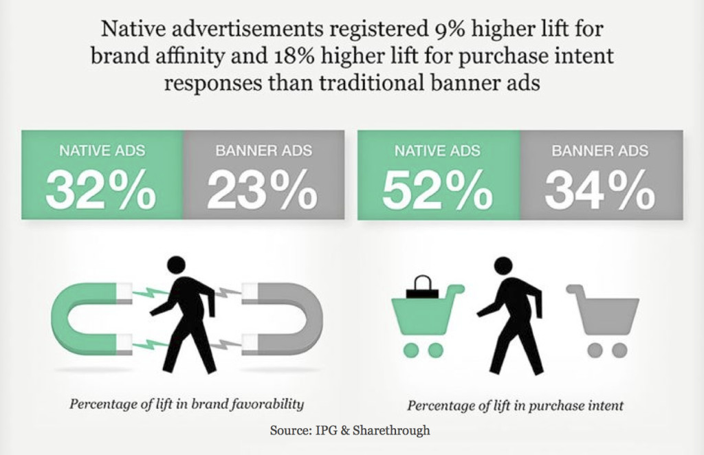 Native Ads versus Display Ads - Stats 1