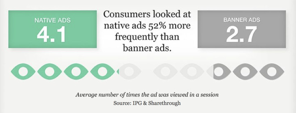 Native Ads versus Display Ads - Stats