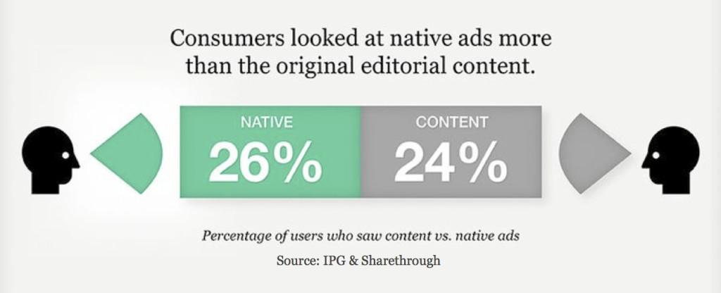 Native Ads versus Display Ads - Stats 2