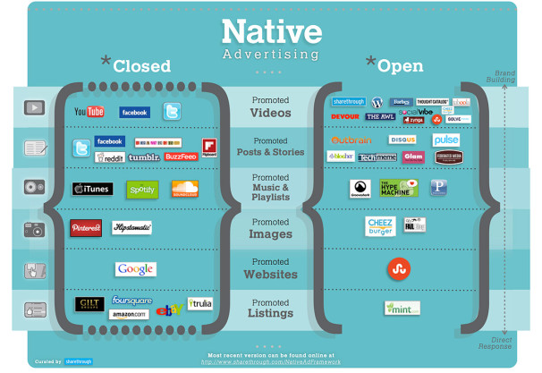 Native Advertising - Closed versus Open Platforms