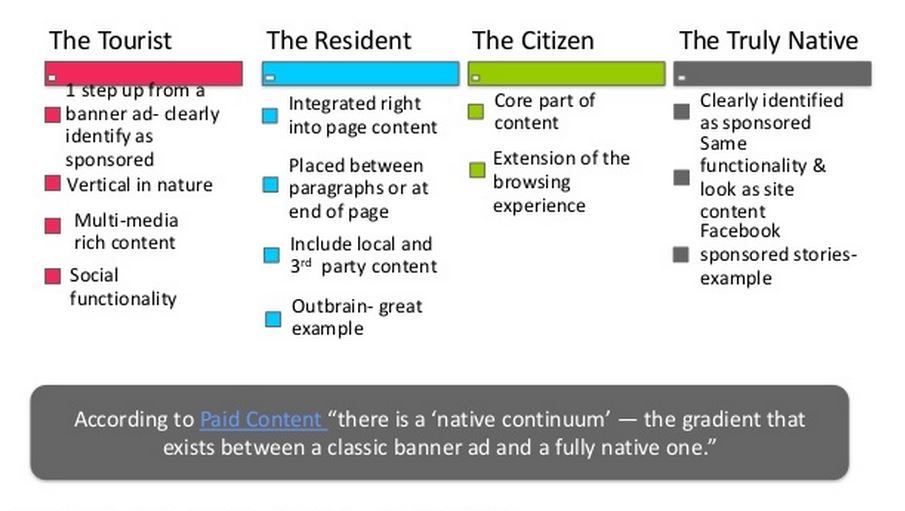 Native Advertising Continuum Explained