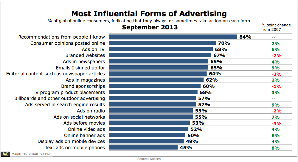 Nielsen Most Influential Advertising Channel Sep 2013