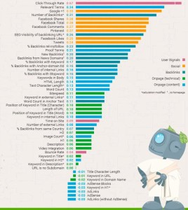 Search Engine Ranking Factors 2014