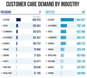 Social Customer Care - By Industry
