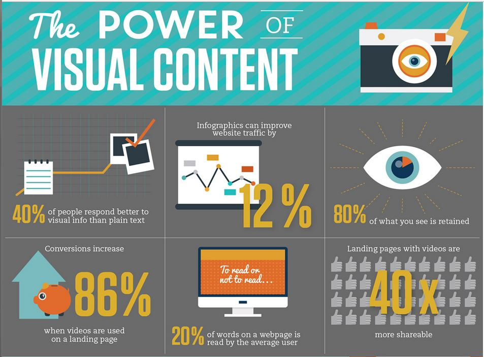 Visual Content Infographics