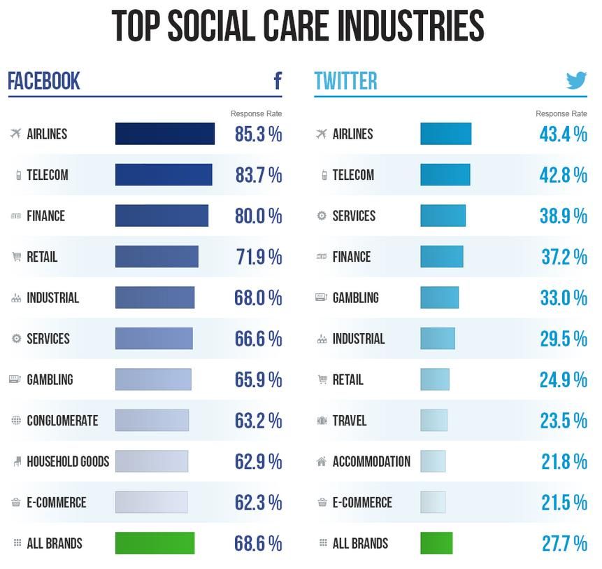 Top Social Care Industries - Global
