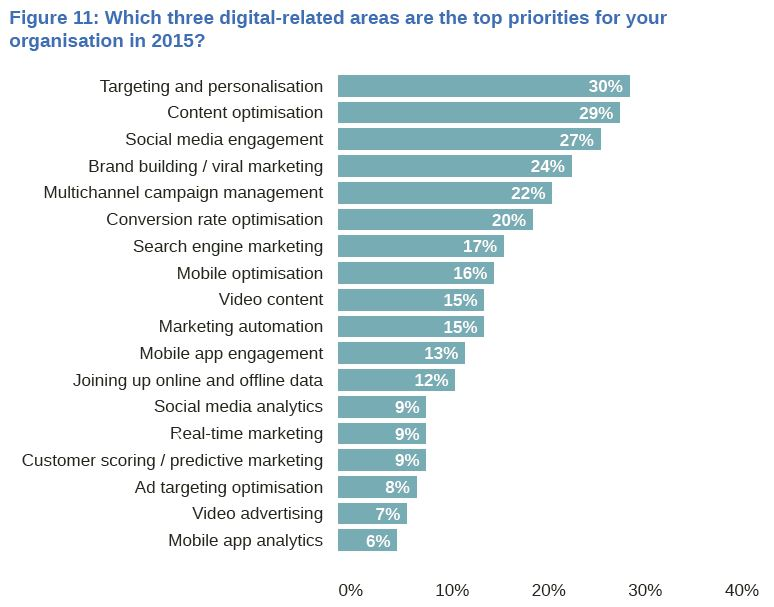 Top three digital priorities in 2015