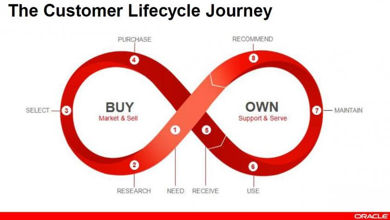 customer life cycle marketing