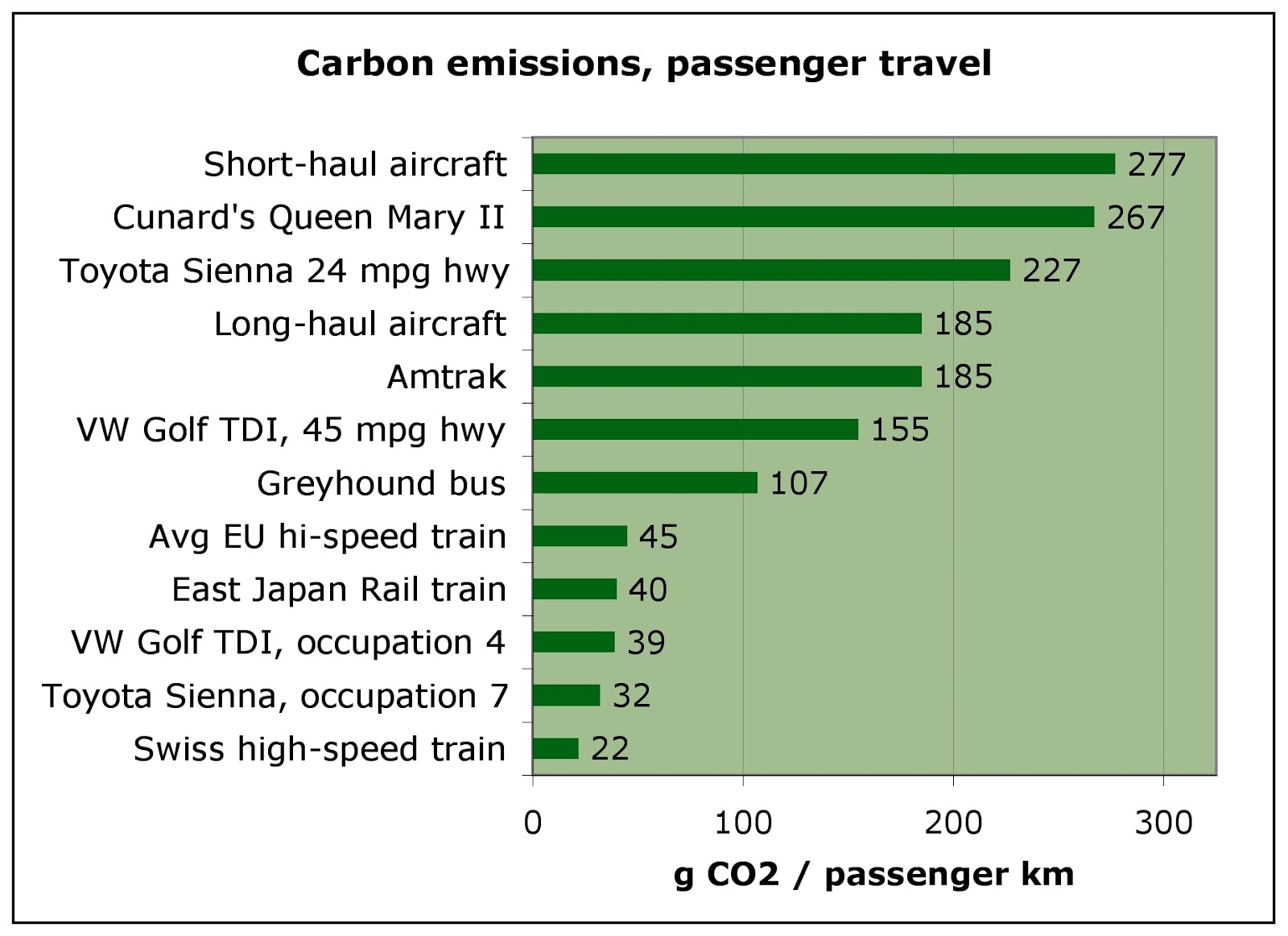 Carbon Emissions and Footprint for Travel