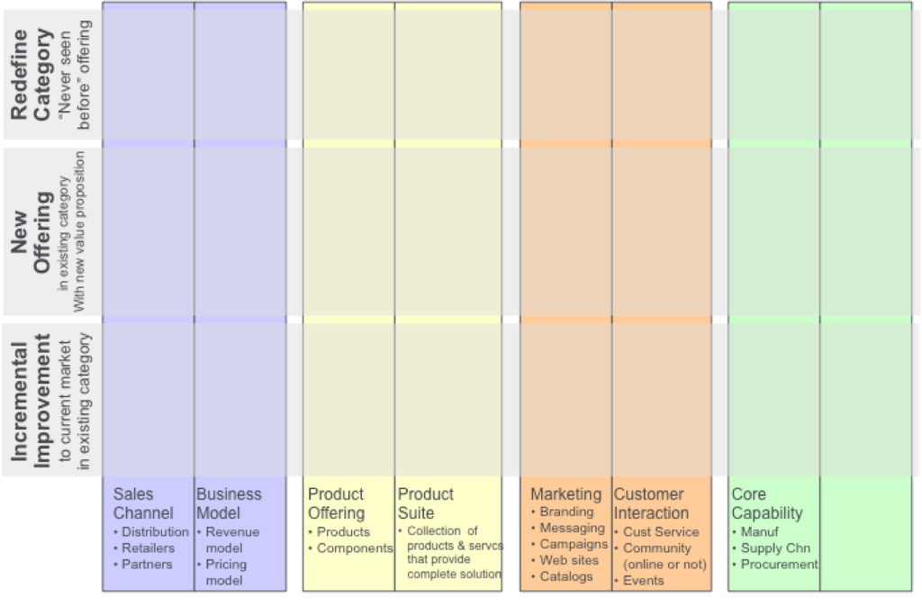 LEGO Generic Innovation Matrix