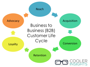 B2B Content Marketing Customer Life Cycle