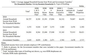 Average Annual Household Income and Government Transfers in 2014