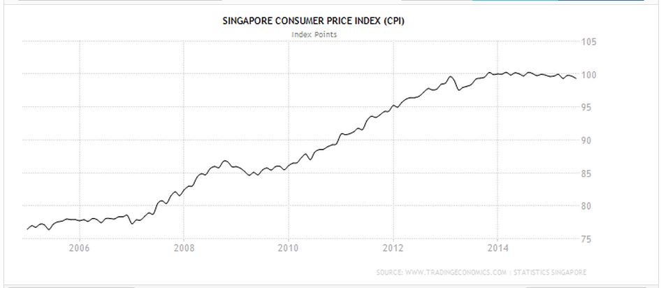 Consumer Price Index 2004 to 2014