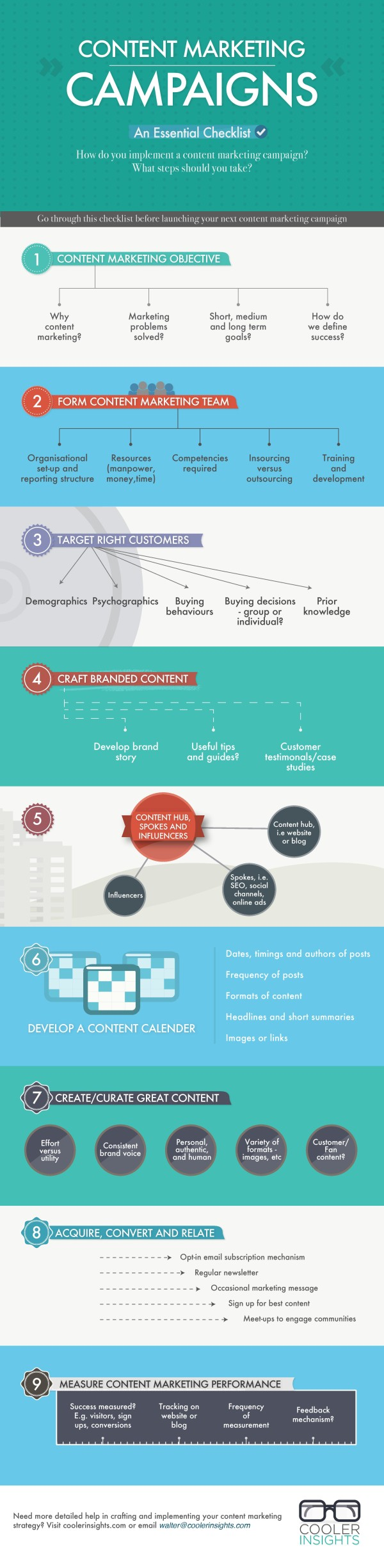 Content Marketing Campaigns – An Essential Checklist [Infographic]