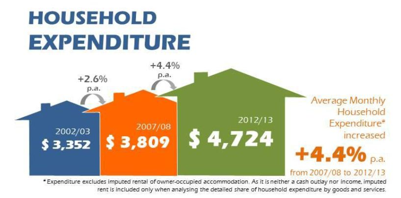 Household Expenditure 2012-13 Singapore
