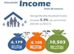 Household Income 2012-13