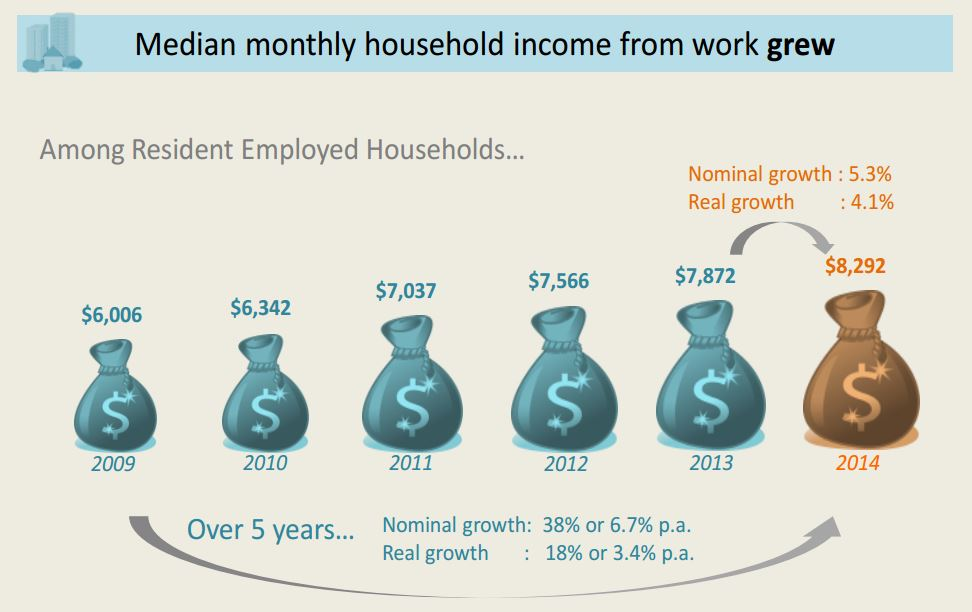 Household income over five years Singapore