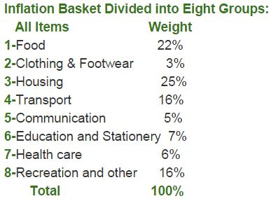 Singapore Inflation Basket