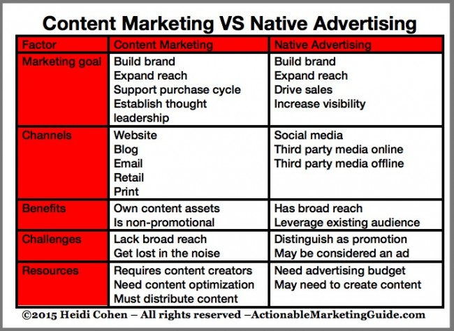 Content Marketing versus Native Advertising