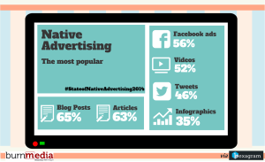 Native Ads - Most Popular Channels and Forms