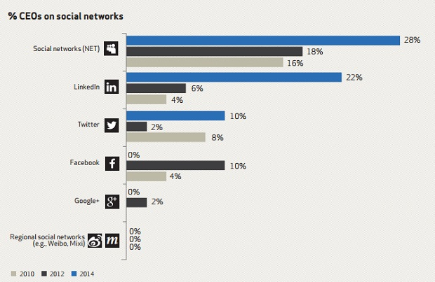 CEOs on social networks