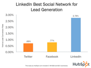 LinkedIn best social network for lead generation