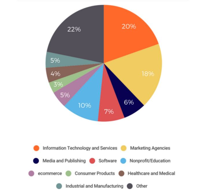 Inbound Marketing Asia - Industries