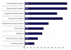 Inbound Marketing Projects of Top Priority