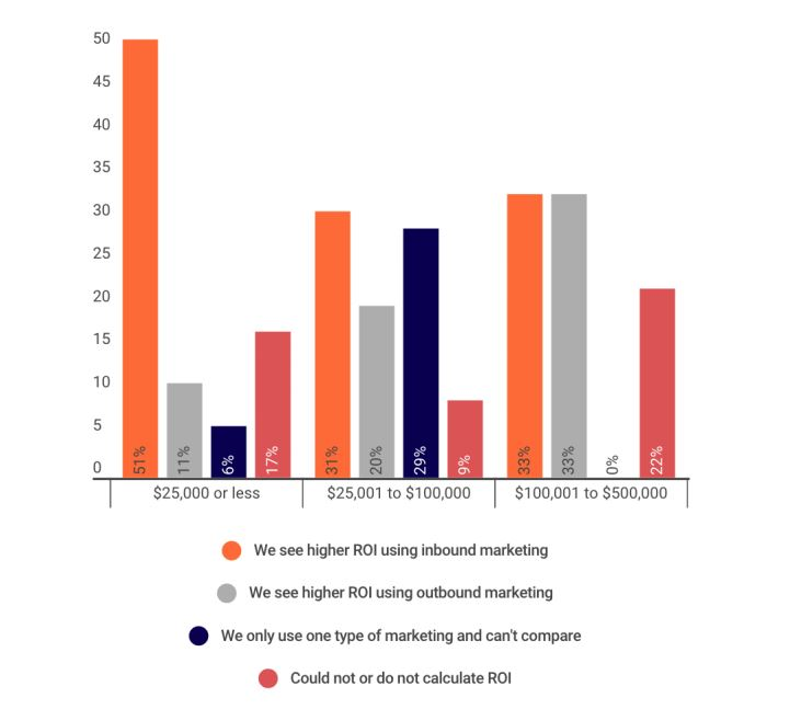 Inbound versus Outbound ROI by Marketing Spend