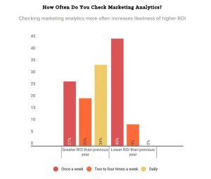 ROI based on Frequency of Checking Analytics