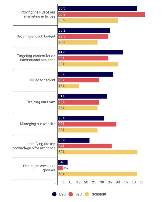 Top Priorities of Marketers