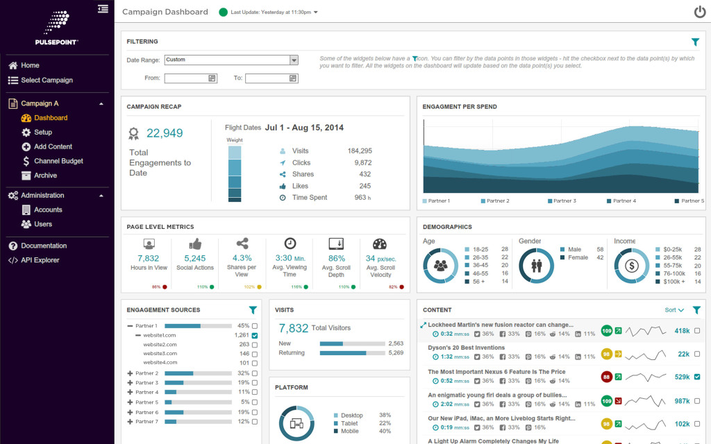 Content Marketing Dashboard
