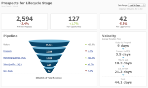 Content Marketing Funnel tracking