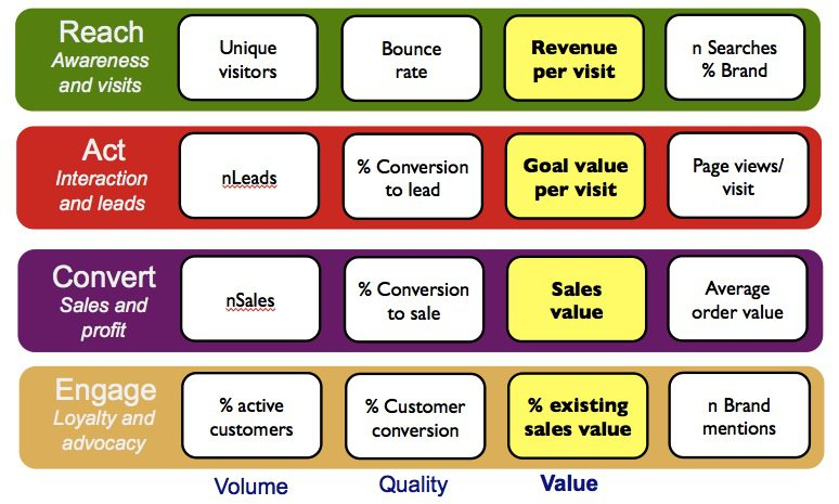 Content Marketing KPIs 2