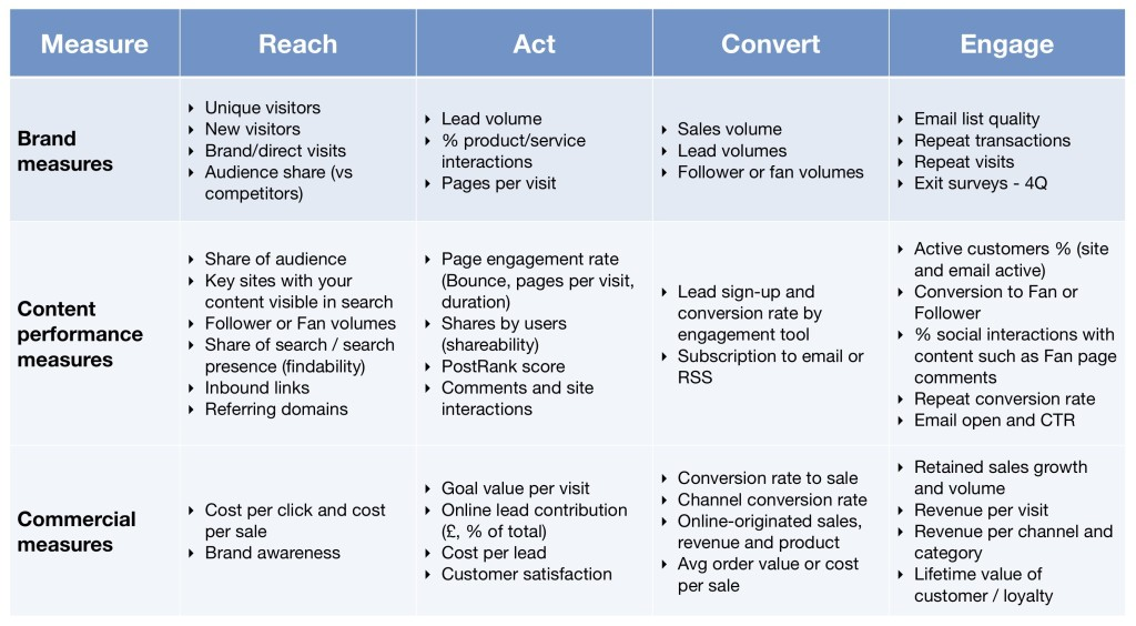 Content Marketing Measures