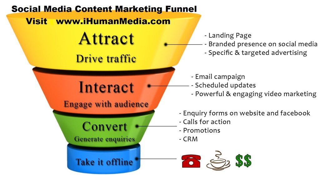 Content and Social Media Marketing Funnel