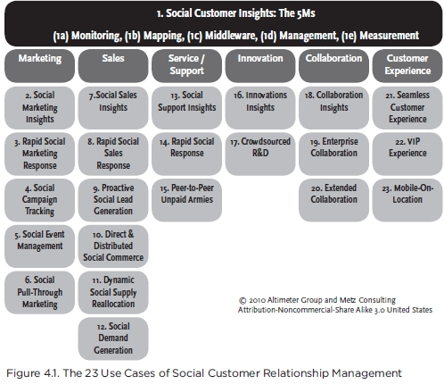 Social Customer Insights