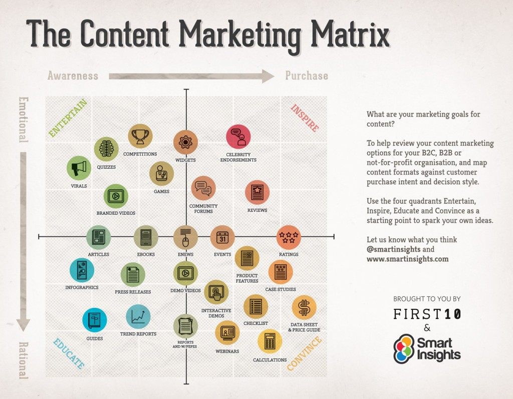 The Content Marketing Matrix
