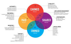 Paid Owned Earned and Shared Media