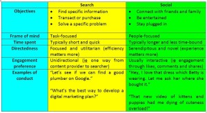 Search Marketing versus Social Media Marketing (Table)