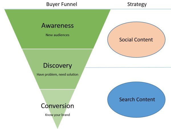 buyer-funnel-strategy-600x453