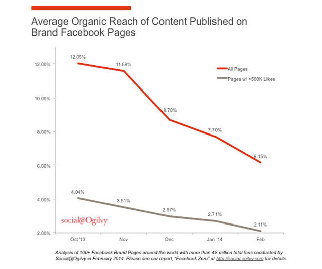 Facebook Drop in Organic Reach of Content