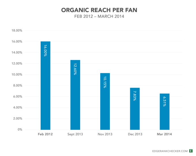 Facebook Organic Reach Per Fan