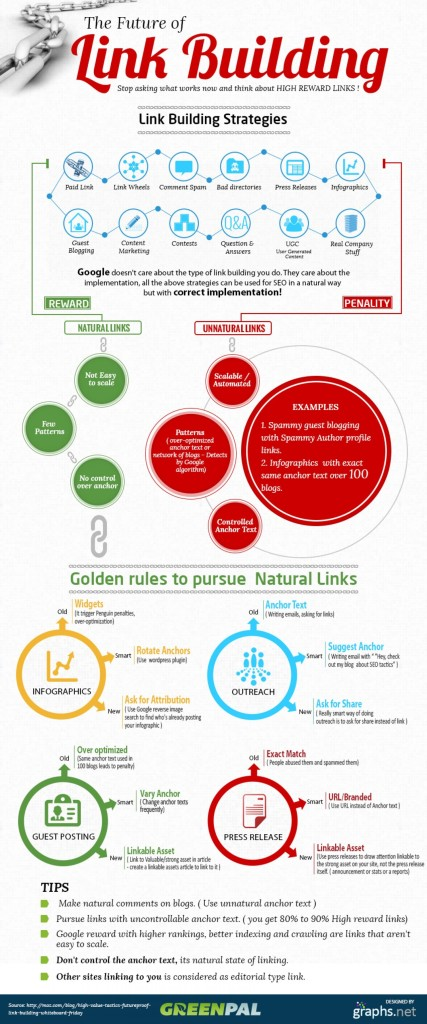 Link Building Strategy SEO